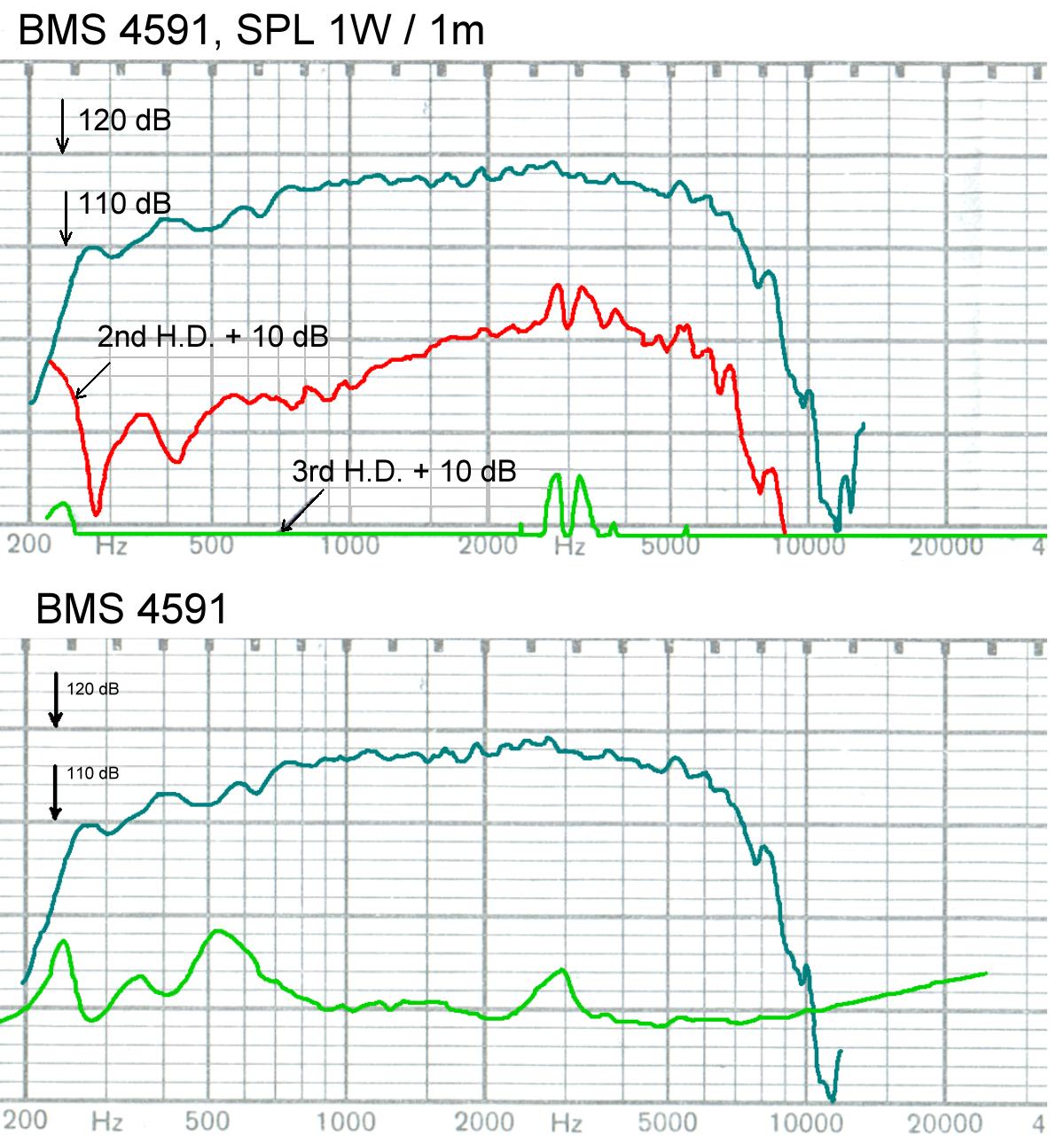 Bms 4590 compression