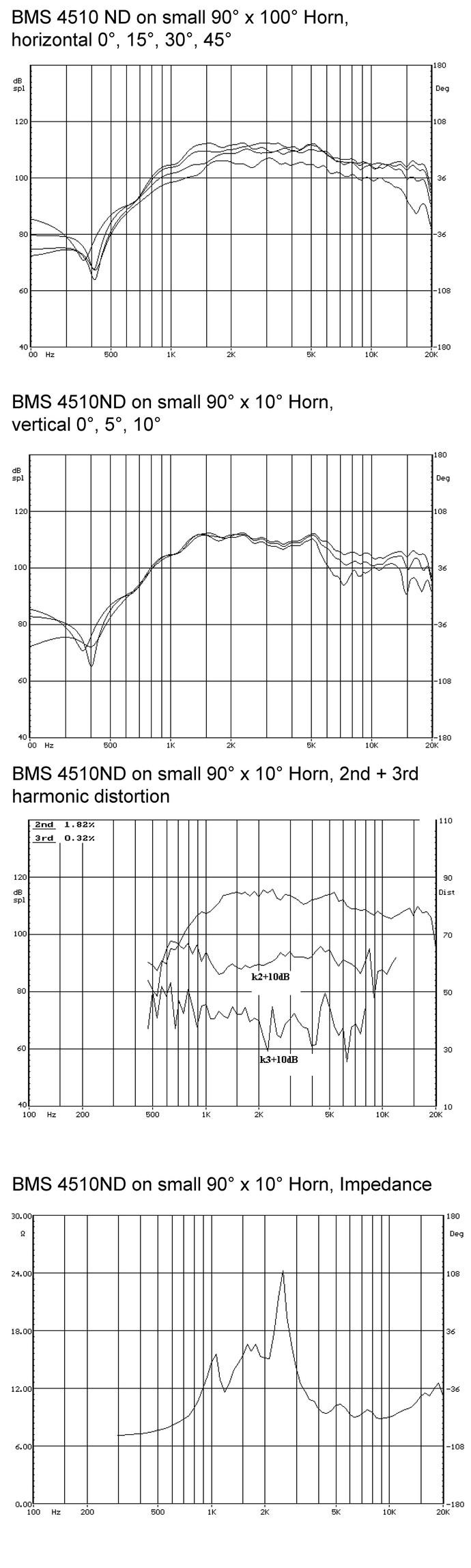 bms_4510nd_curves_neodymium_planar_wave_driver