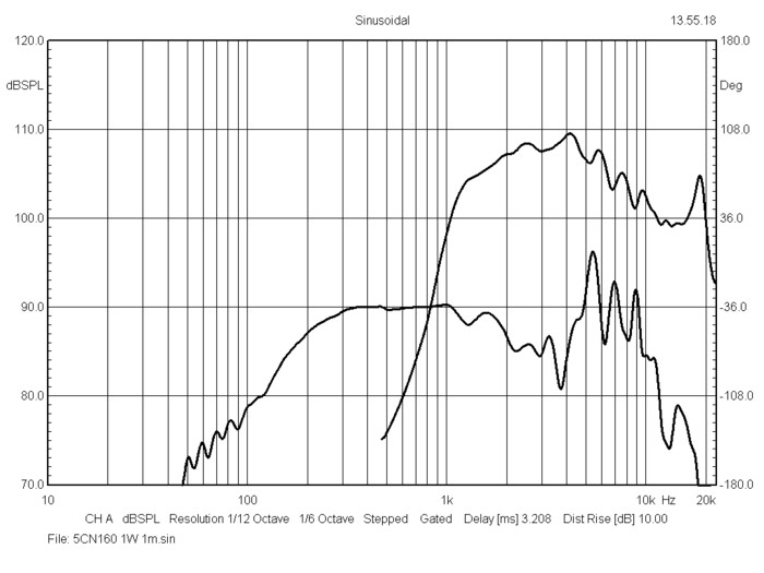bms_5cn160_frequency_response_neodymium_coaxial_transducer
