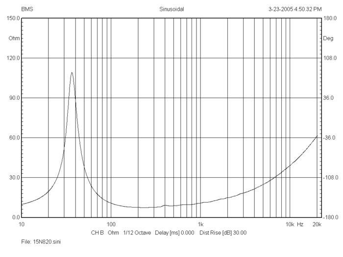 bms_15n820_impedance_neodymium_ultra_low_distortion_low-midrange_driver