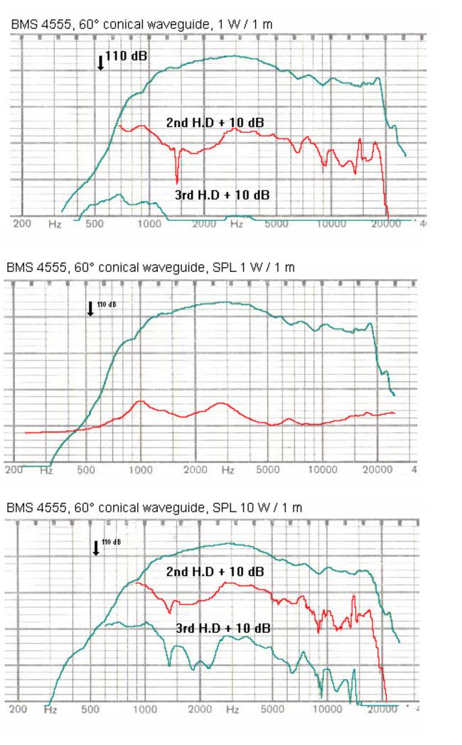 bms_4555_compression_driver