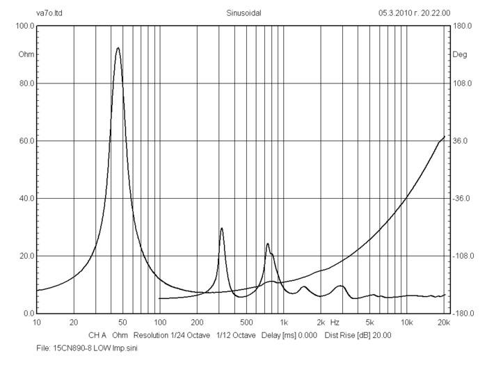 bms_15cn890_neodymium_triaxial_transducer_impedance_curve