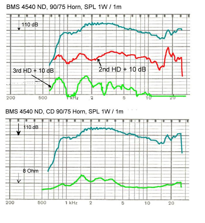 bms_4540nd_neodymium_compression_driver