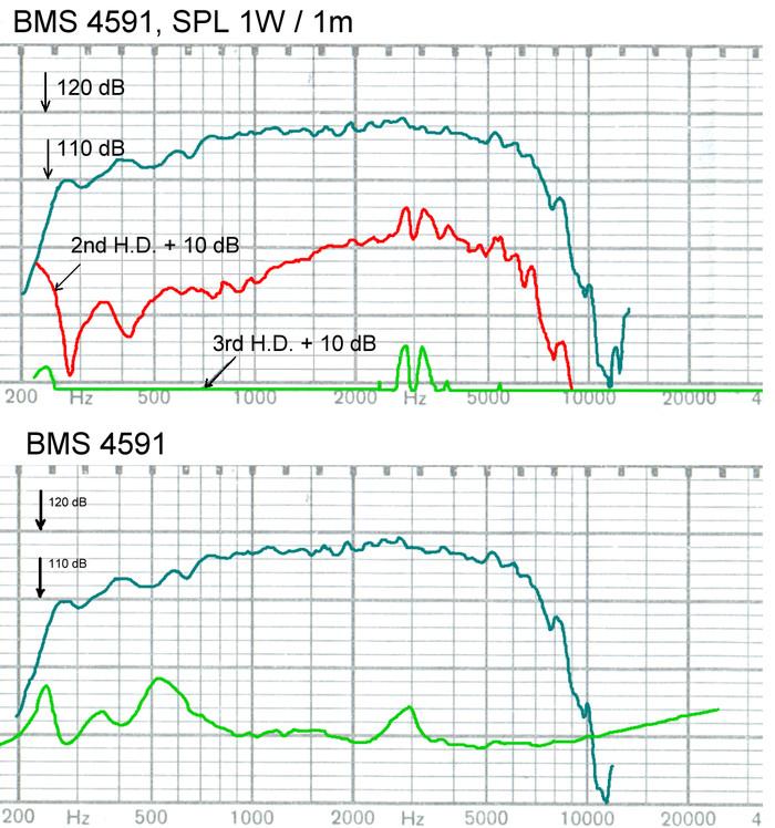 bms_4591_coaxial_compression_driver