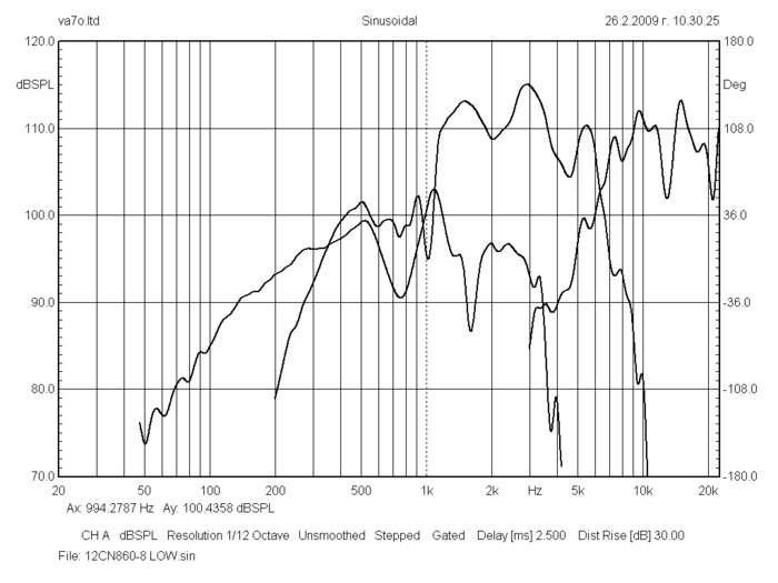 bms_12cn860_neodymium_triaxial_transducer_frequency_response_curve