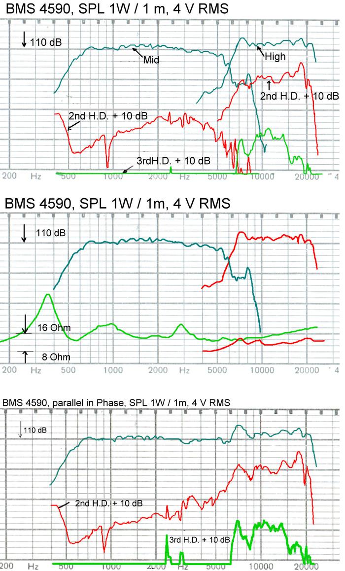bms_4590_4590p_coaxial_compression_driver