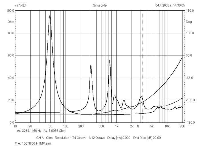bms_15cn860_neodymium_triaxial_transducer_impedance_curve